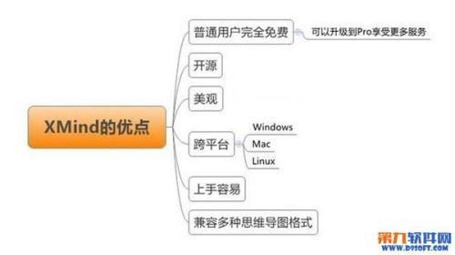 Xmind思维导图制作软件怎么样?