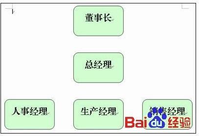 wps怎么插入从左往右的组织结构图